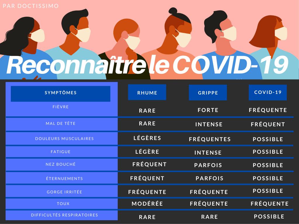 symptomes coronavirus grippe rhume