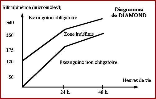 Diagramme de Diamond