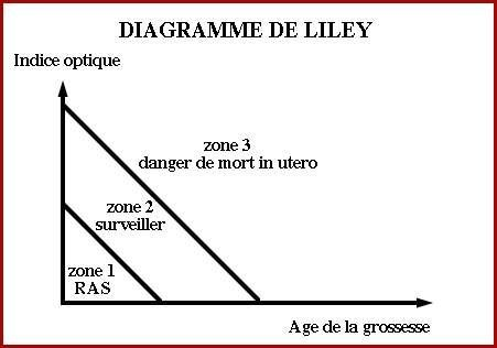 diagramme-liley