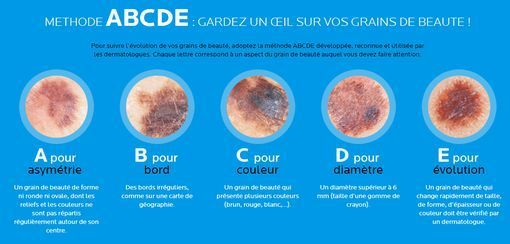 abcde-cancer-peau