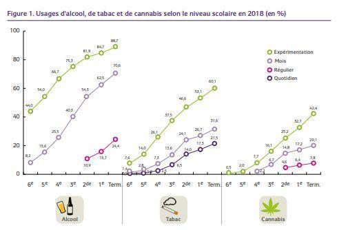 alcool-tabac-cannabis-ados-2018
