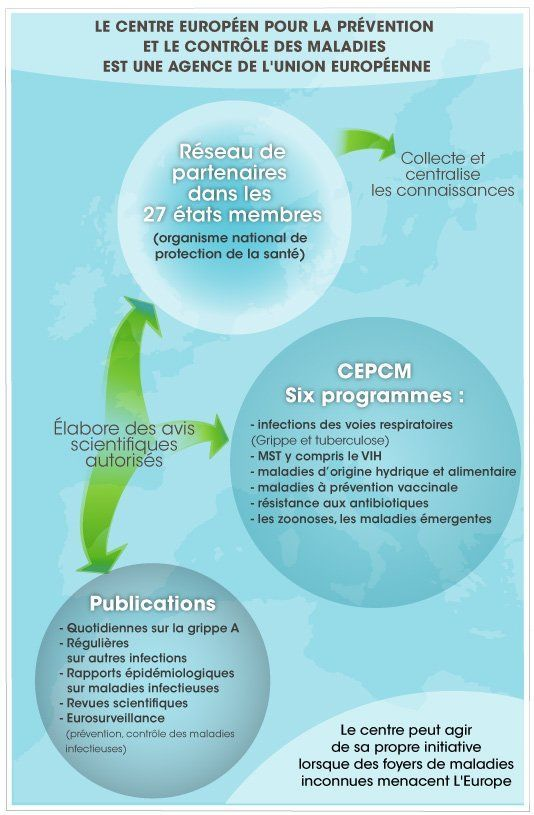Centre européen pour la prévention et le contrôle des maladies