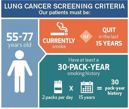 dépistage cancer poumon pour qui