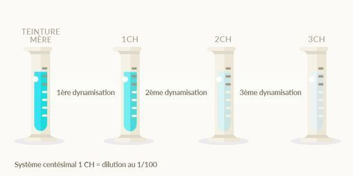 dilution CH