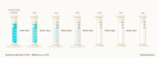 dilution dh