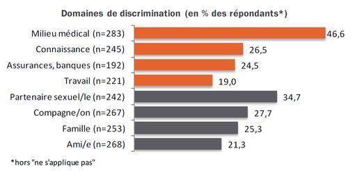 discriminations-vih