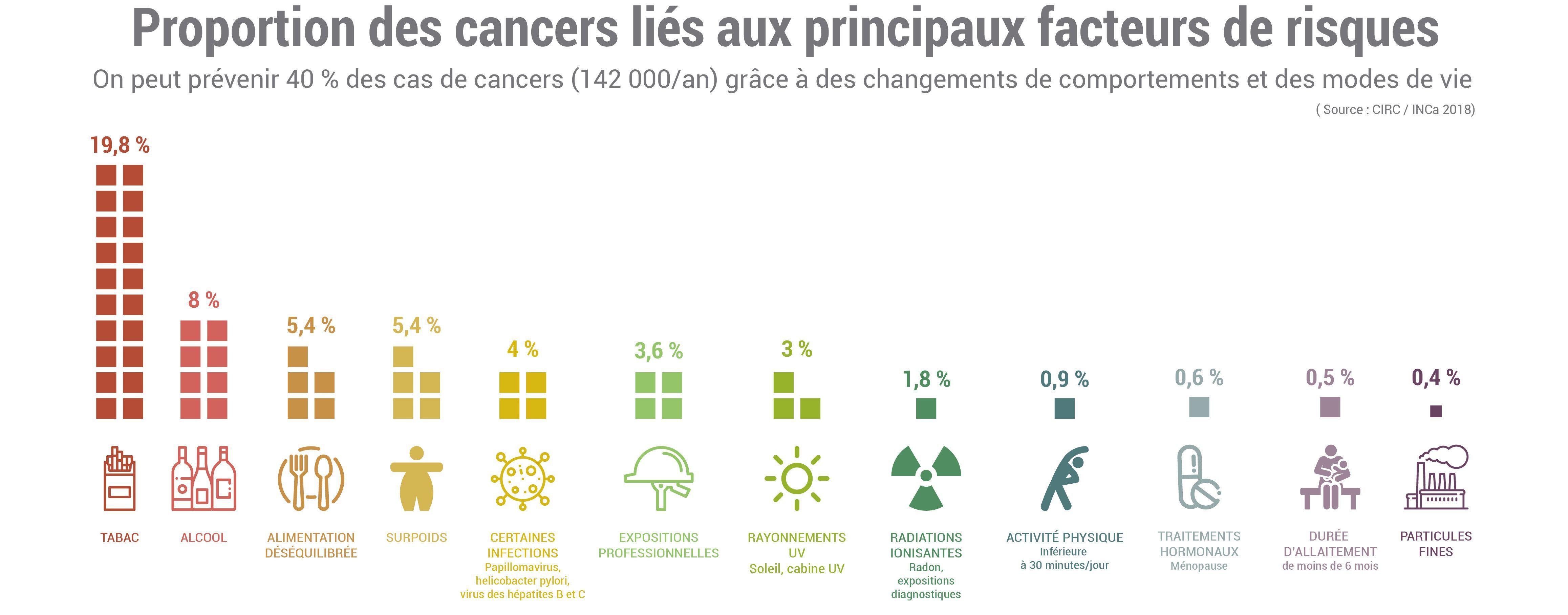 facteurs de risque cancer
