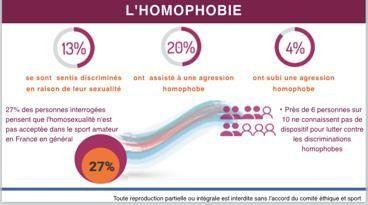 homophobie-sport