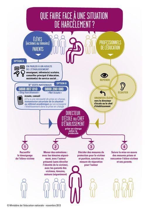 infographie-harcelement-scolaire