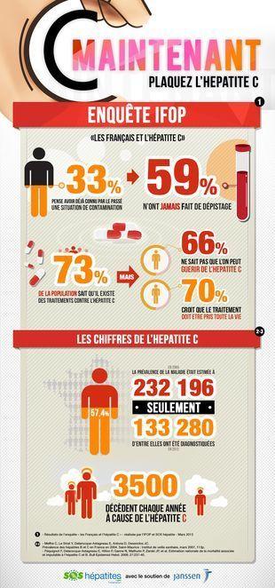 Infographie-Hepatite-C