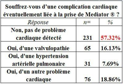 mediator-resultats-enquete-doctissimo-patients-02