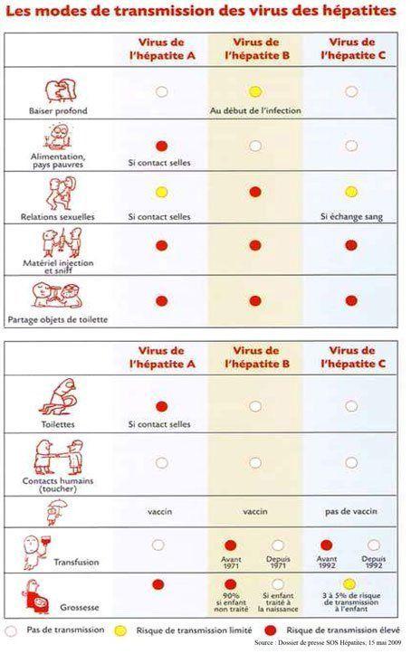 Mode de transmission des virus des hépaites