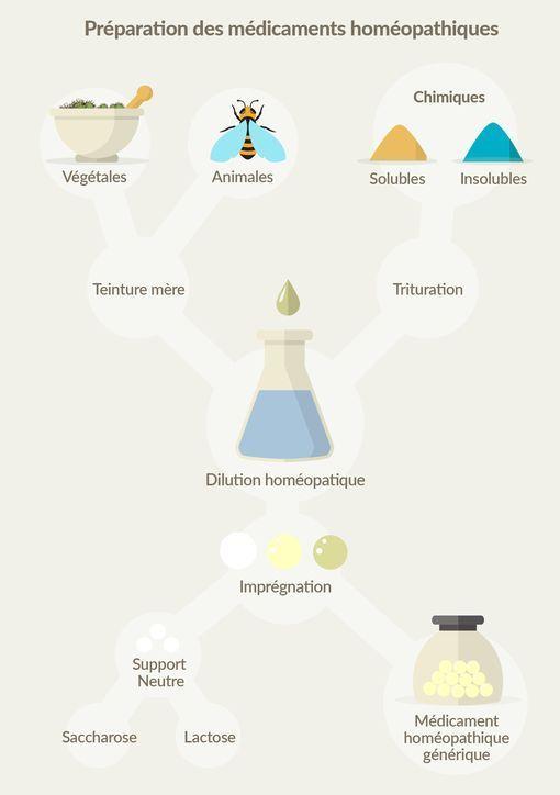 origines souches homéopathiques