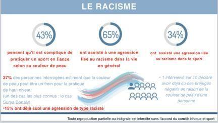 racisme sport