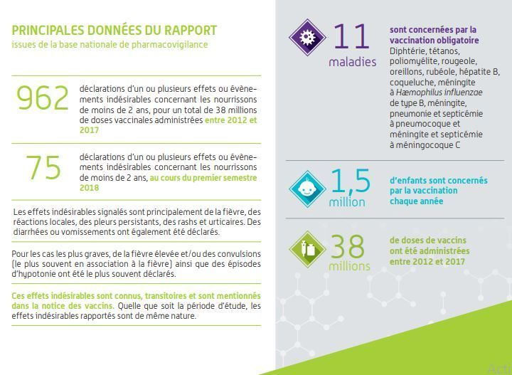 rapport vaccination