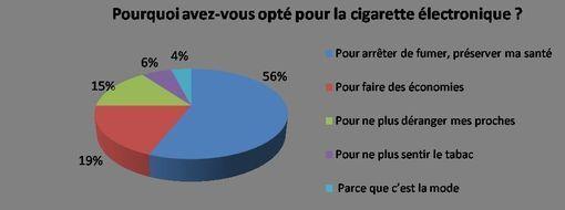 sondage-e-cigarette