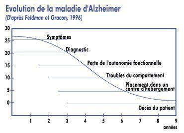 stades-maladie-alzheimer