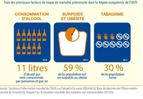 tabac-surpoids-alcool-europe