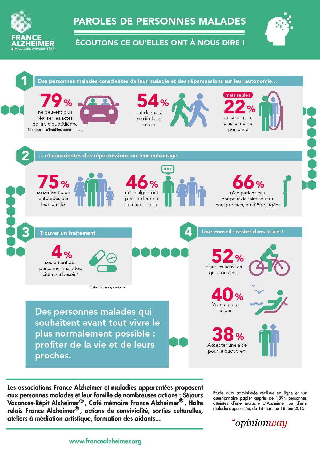 Infographie Sondage France Alzheimer - La parole des personnes malades