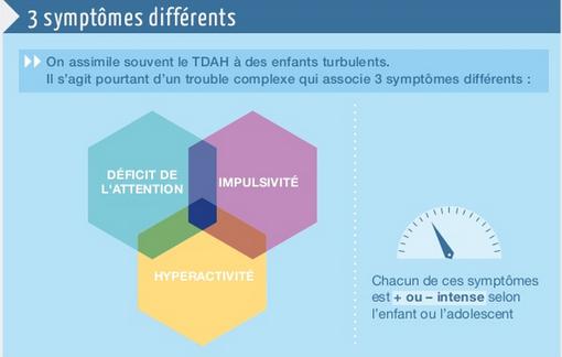 Infographie TDAH