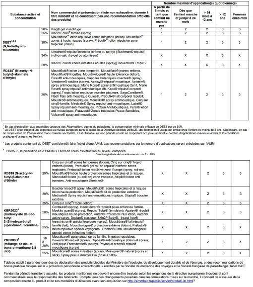 Répulsifs recommandés pour la protection contre les piqûres d'arthropodes