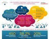 La santé mentale en chiffres