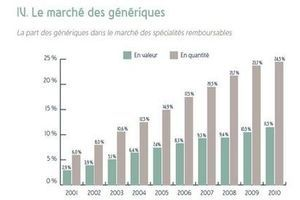 Les Français consomment 1 boîte de médicaments par semaine !