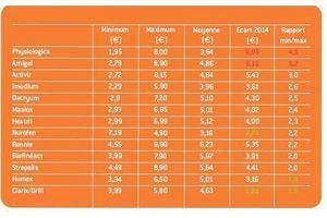Médicaments : des prix stables mais des écarts de prix très importants