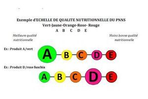 """Etiquetage nutritionnel : les logos """"feux tricolores"""" plus efficaces"""