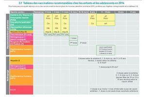 Calendrier vaccinal 2014 : pas de changement majeur
