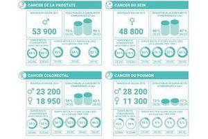 Cancer : la survie s'améliore pour les trois cancers les plus fréquents