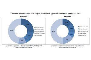 Le cancer, cause d'un décès sur quatre en Europe
