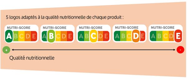 explication Nutri Score
