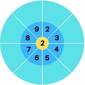 Des roues de multiplication