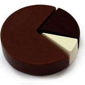 Diagramme en chocolat