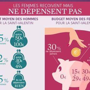 Le budget accordé pour la Saint-Valentin