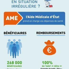 Aide Médicale d'Etat (AME)